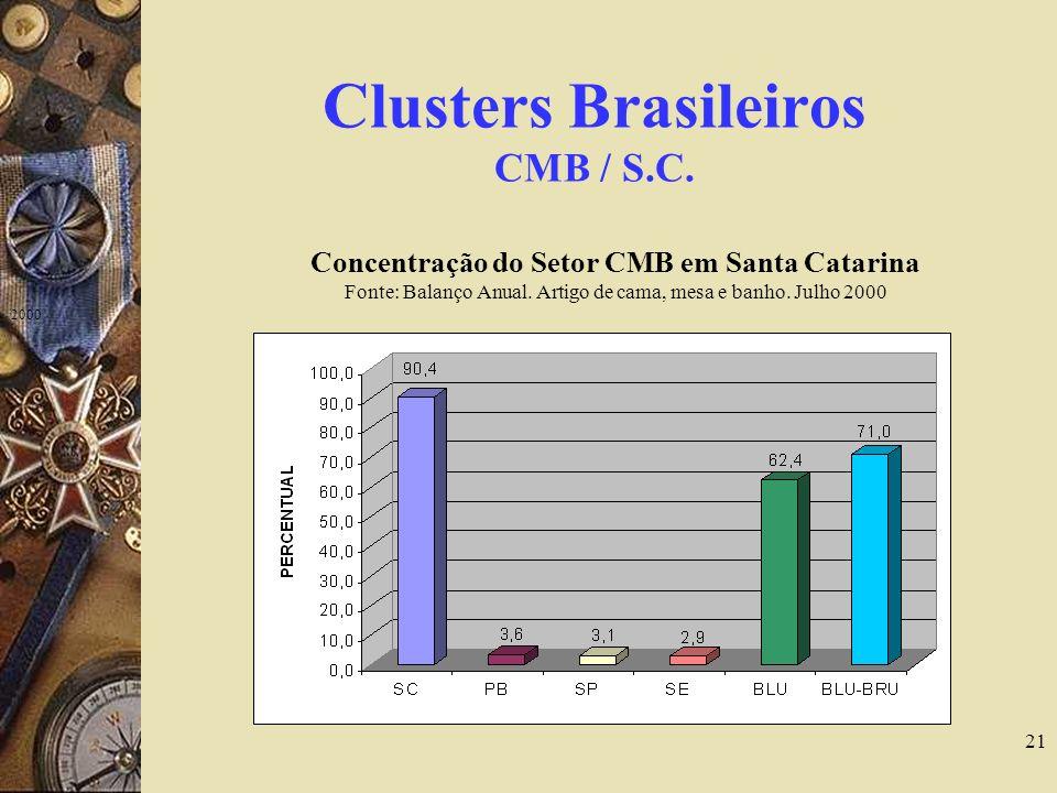 21 Clusters Brasileiros CMB / S.C. Concentração do Setor CMB em Santa Catarina Fonte: Balanço Anual. Artigo de cama, mesa e banho. Julho 2000 2000