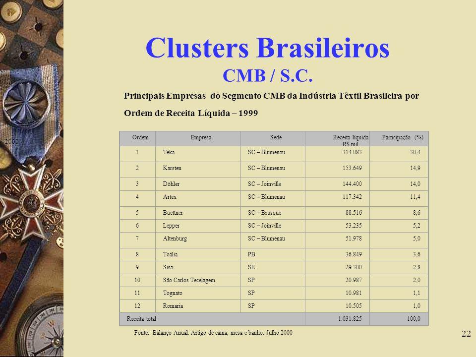 22 Clusters Brasileiros CMB / S.C. 2000 Tabela 1 – Principais Empresas do Segmento CMB da Indústria Têxtil Brasileira por Ordem de Receita Líquida – 1