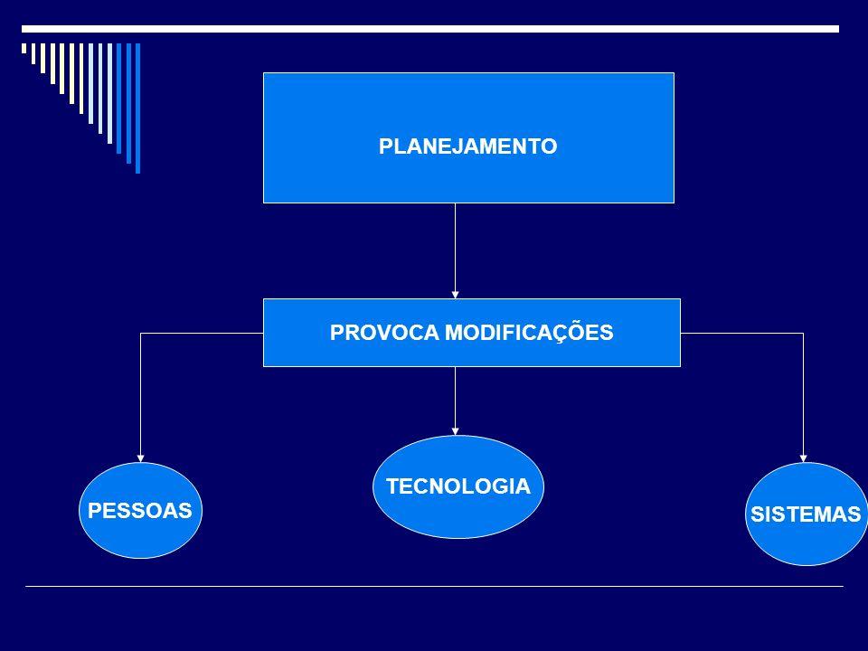PLANEJAMENTO PROVOCA MODIFICAÇÕES PESSOAS TECNOLOGIA SISTEMAS