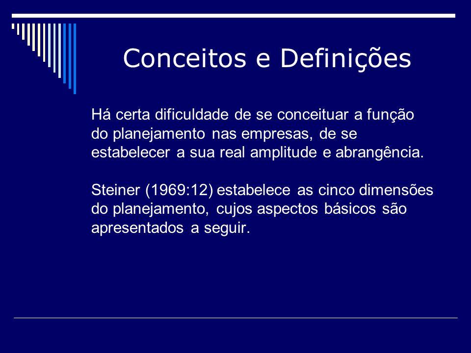 Conceitos e Definições A primeira dimensão do planejamento diz respeito ao assunto abordado que pode ser: produção, pesquisa, novos produtos, finanças, marketing, instalações, recursos humanos.