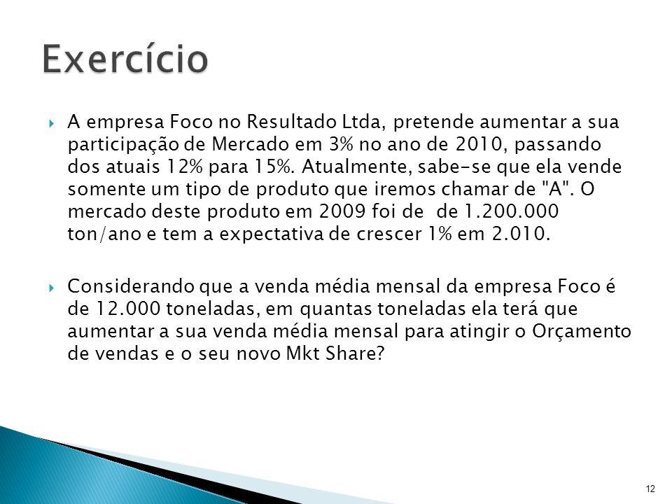 A empresa Foco no Resultado Ltda, pretende aumentar a sua participação de Mercado em 3% no ano de 2010, passando dos atuais 12% para 15%. Atualmente,