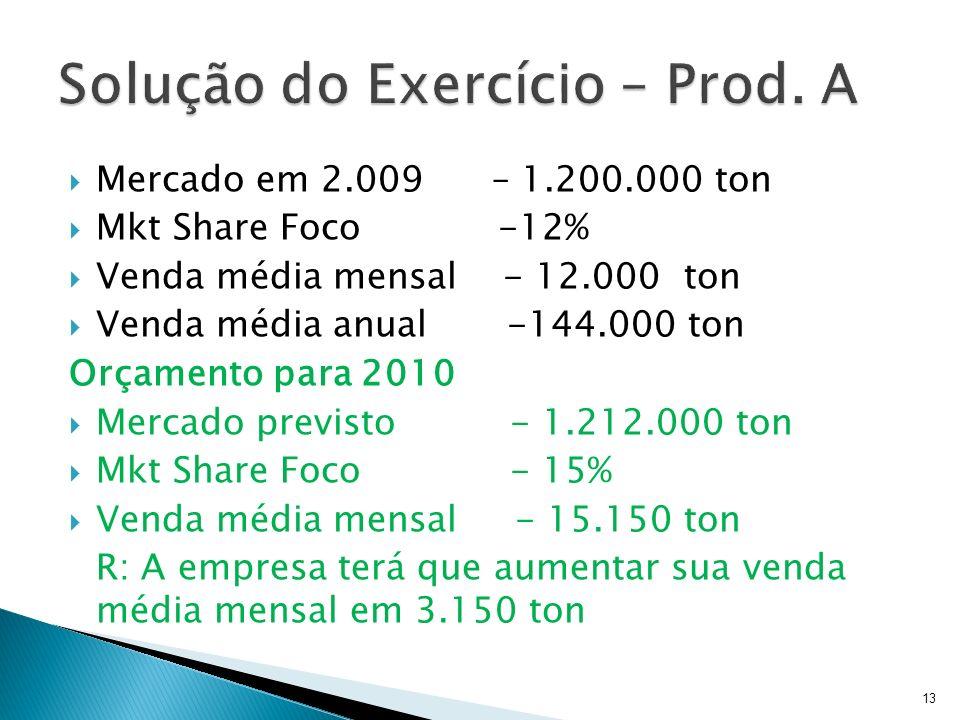 Mercado em 2.009 – 1.200.000 ton Mkt Share Foco -12% Venda média mensal - 12.000 ton Venda média anual -144.000 ton Orçamento para 2010 Mercado previs