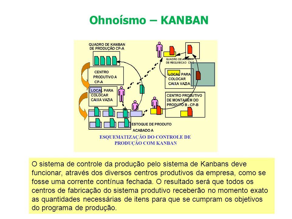 Ohnoísmo – KANBAN O sistema de controle da produção pelo sistema de Kanbans deve funcionar, através dos diversos centros produtivos da empresa, como s