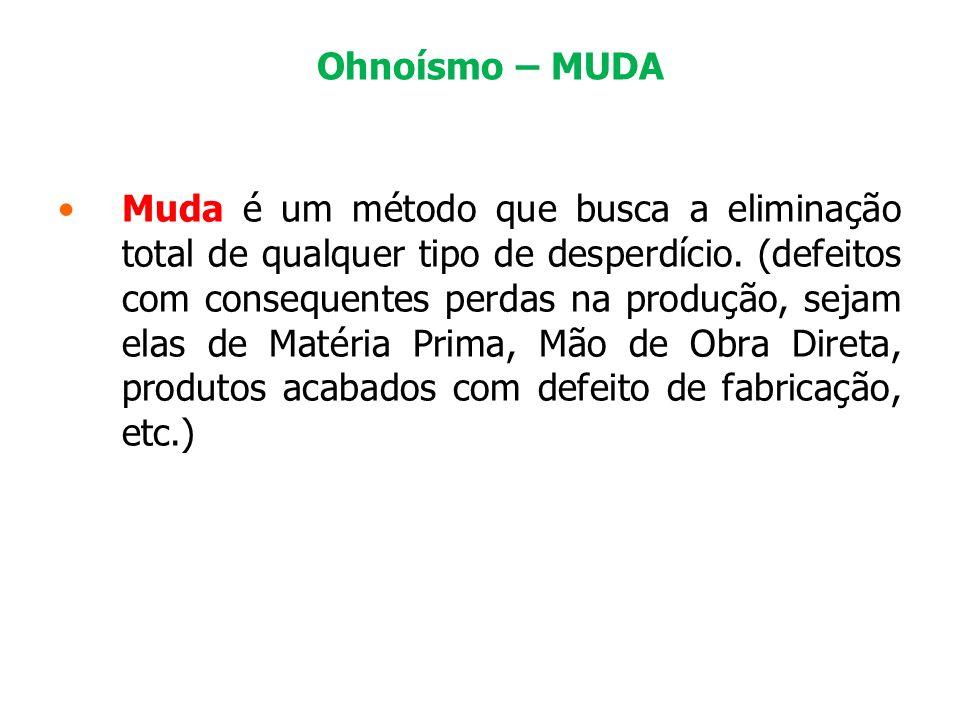 Ohnoísmo – MUDA Muda é um método que busca a eliminação total de qualquer tipo de desperdício. (defeitos com consequentes perdas na produção, sejam el