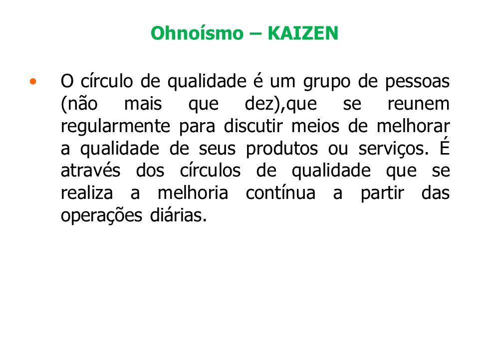 Ohnoísmo – KAIZEN O círculo de qualidade é um grupo de pessoas (não mais que dez),que se reunem regularmente para discutir meios de melhorar a qualida
