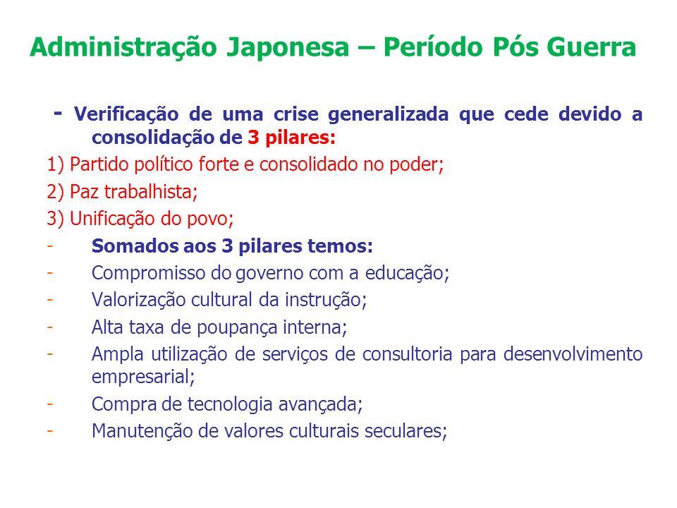 Administração Japonesa – Período Pós Guerra - Verificação de uma crise generalizada que cede devido a consolidação de 3 pilares: 1) Partido político f