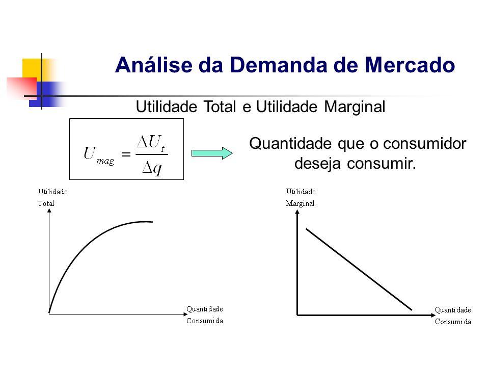 Quantidade que o consumidor deseja consumir. Utilidade Total e Utilidade Marginal Análise da Demanda de Mercado
