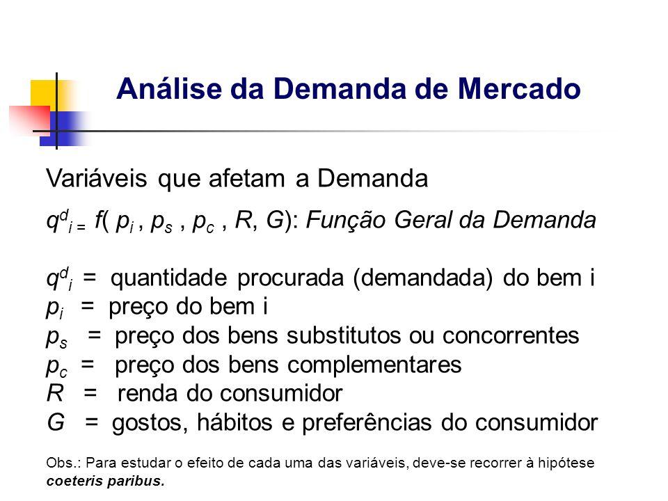 16 Variáveis que afetam a Demanda q d i = f( p i, p s, p c, R, G): Função Geral da Demanda q d i = quantidade procurada (demandada) do bem i p i = pre