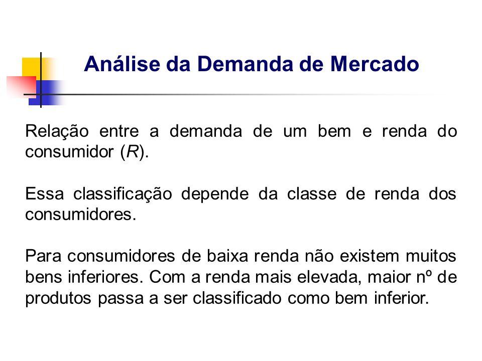 Análise da Demanda de Mercado Relação entre a demanda de um bem e renda do consumidor (R). Essa classificação depende da classe de renda dos consumido