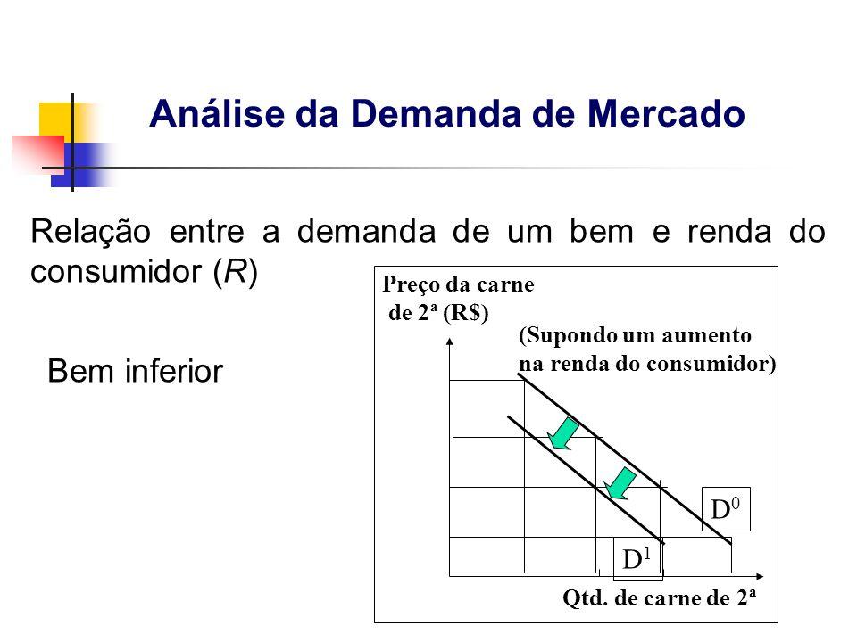 Bem inferior Preço da carne de 2ª (R$) Qtd. de carne de 2ª (Supondo um aumento na renda do consumidor) D1D1 D0D0 Relação entre a demanda de um bem e r