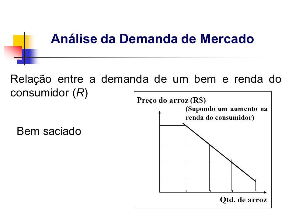 Preço do arroz (R$) Qtd. de arroz (Supondo um aumento na renda do consumidor) Bem saciado Relação entre a demanda de um bem e renda do consumidor (R)