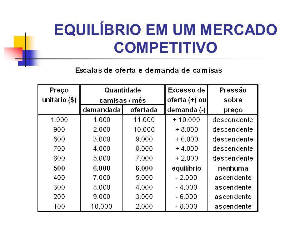 EQUILÍBRIO EM UM MERCADO COMPETITIVO