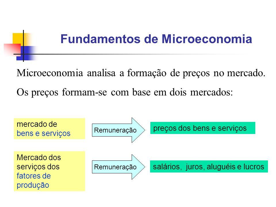 7 Fundamentos de Microeconomia Microeconomia analisa a formação de preços no mercado. Os preços formam-se com base em dois mercados: mercado de bens e