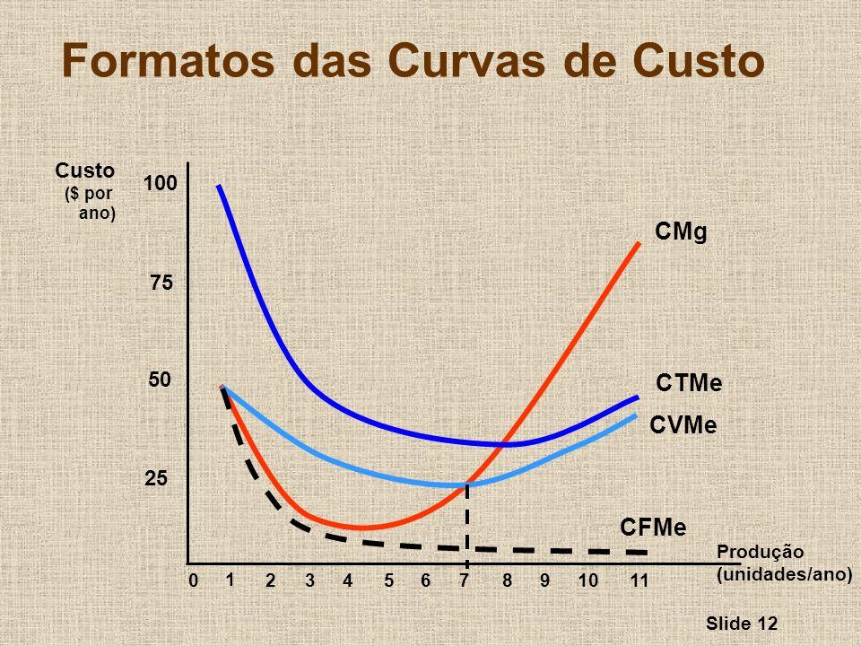 Slide 12 Formatos das Curvas de Custo Produção (unidades/ano) Custo ($ por ano) 25 50 75 100 0 1 234567891011 CMg CTMe CVMe CFMe