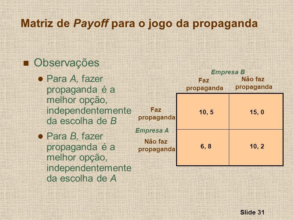 Slide 31 Matriz de Payoff para o jogo da propaganda Empresa A Faz propaganda Não faz propaganda Faz propaganda Não faz propaganda Empresa B 10, 515, 0