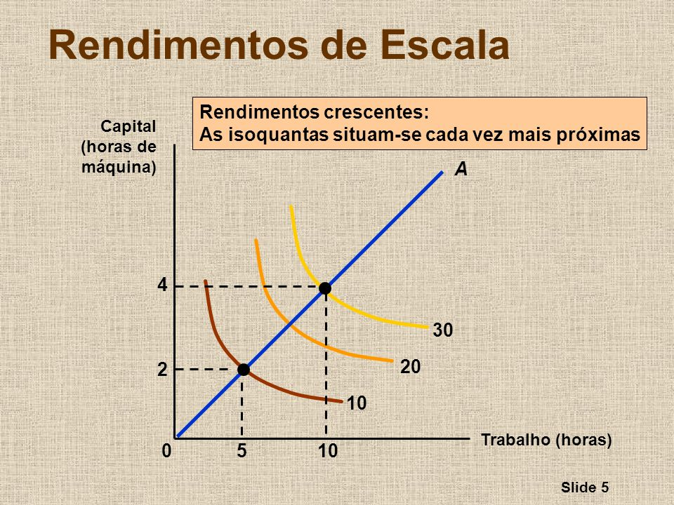 Slide 6 Rendimentos de Escala Trabalho (horas) Capital (horas de máquina) Rendimentos constantes: as isoquantas são espaçadas igualmente 10 20 30 15510 2 4 0 A 6