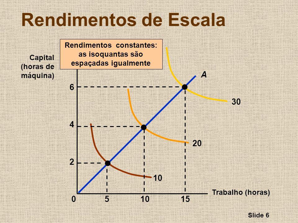 Slide 6 Rendimentos de Escala Trabalho (horas) Capital (horas de máquina) Rendimentos constantes: as isoquantas são espaçadas igualmente 10 20 30 1551
