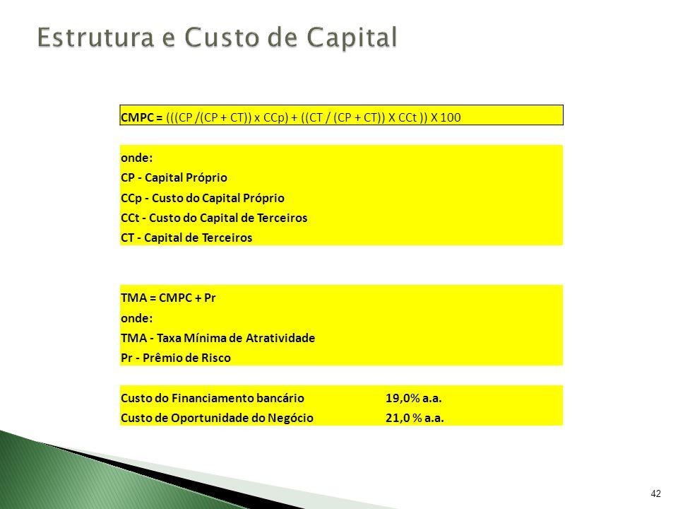 42 CMPC = (((CP /(CP + CT)) x CCp) + ((CT / (CP + CT)) X CCt )) X 100 onde: CP - Capital Próprio CCp - Custo do Capital Próprio CCt - Custo do Capital