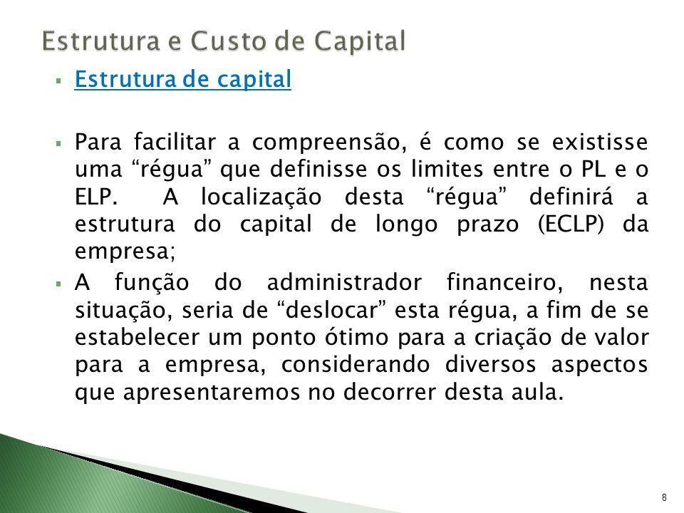 Estrutura de capital Para facilitar a compreensão, é como se existisse uma régua que definisse os limites entre o PL e o ELP. A localização desta régu