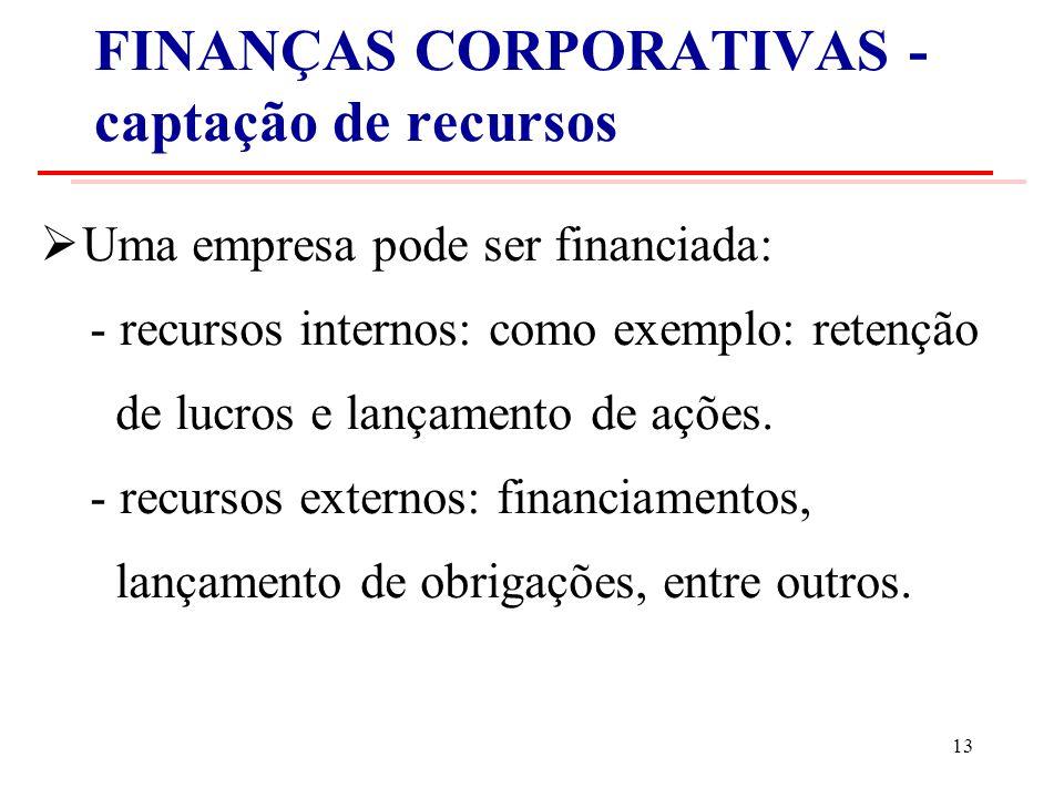 FINANÇAS CORPORATIVAS - captação de recursos Uma empresa pode ser financiada: - recursos internos: como exemplo: retenção de lucros e lançamento de ações.