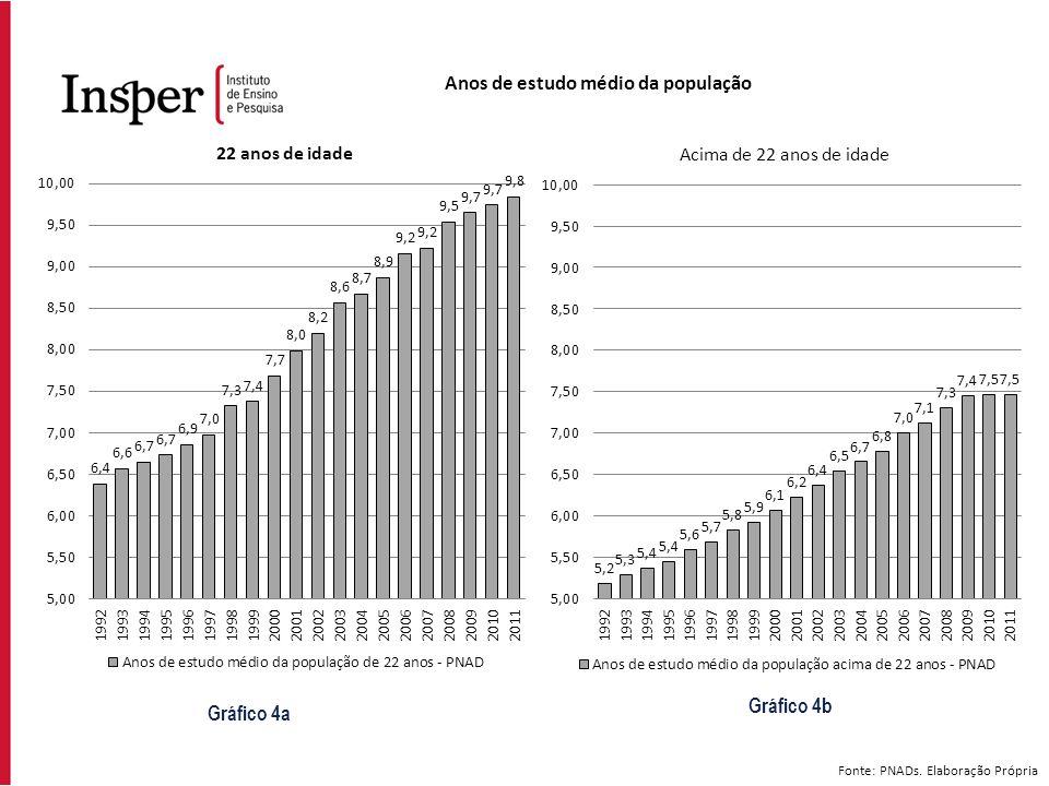 Fonte: PNADs. Elaboração Própria Gráfico 4a Gráfico 4b Anos de estudo médio da população