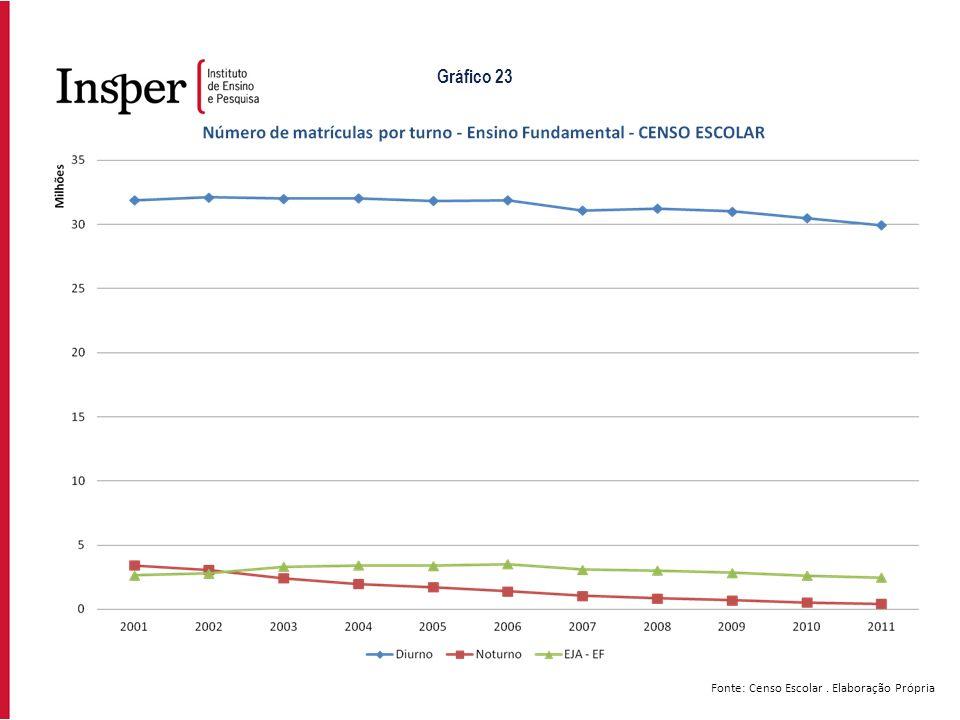 Fonte: Censo Escolar. Elaboração Própria Gráfico 23