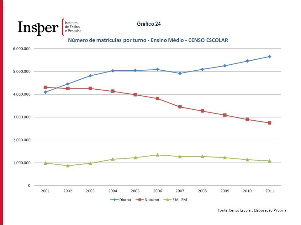 Fonte:Censo Escolar. Elaboração Própria Gráfico 24