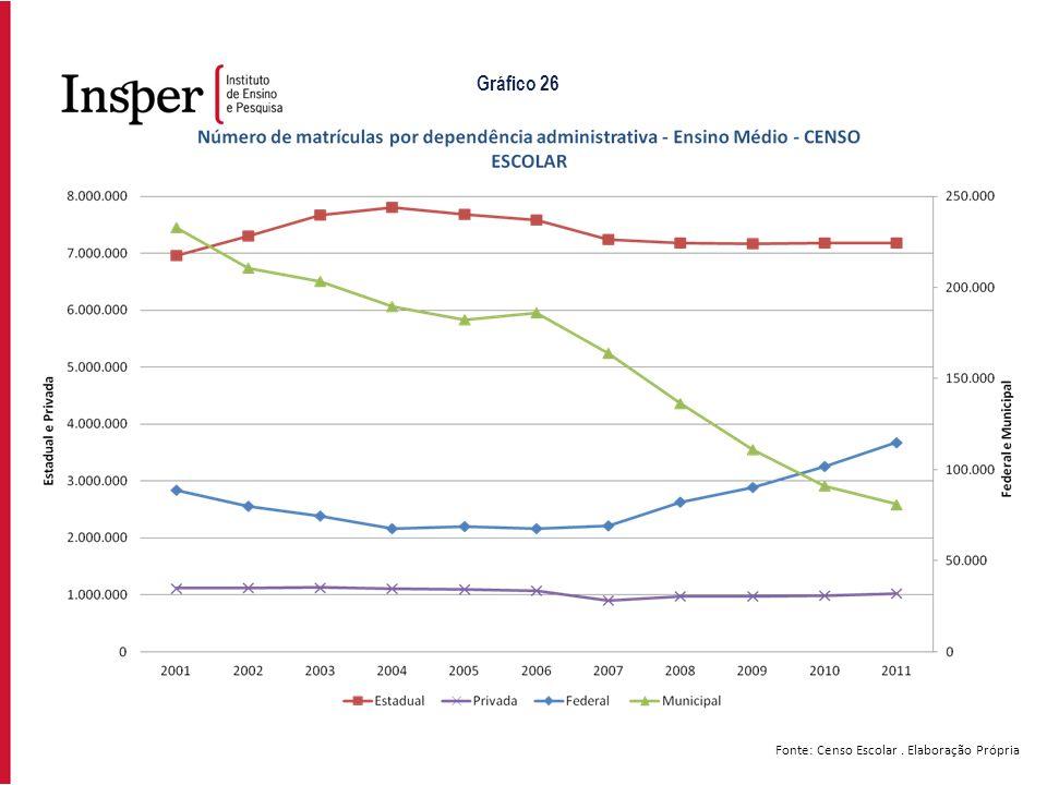 Fonte: Censo Escolar. Elaboração Própria Gráfico 26