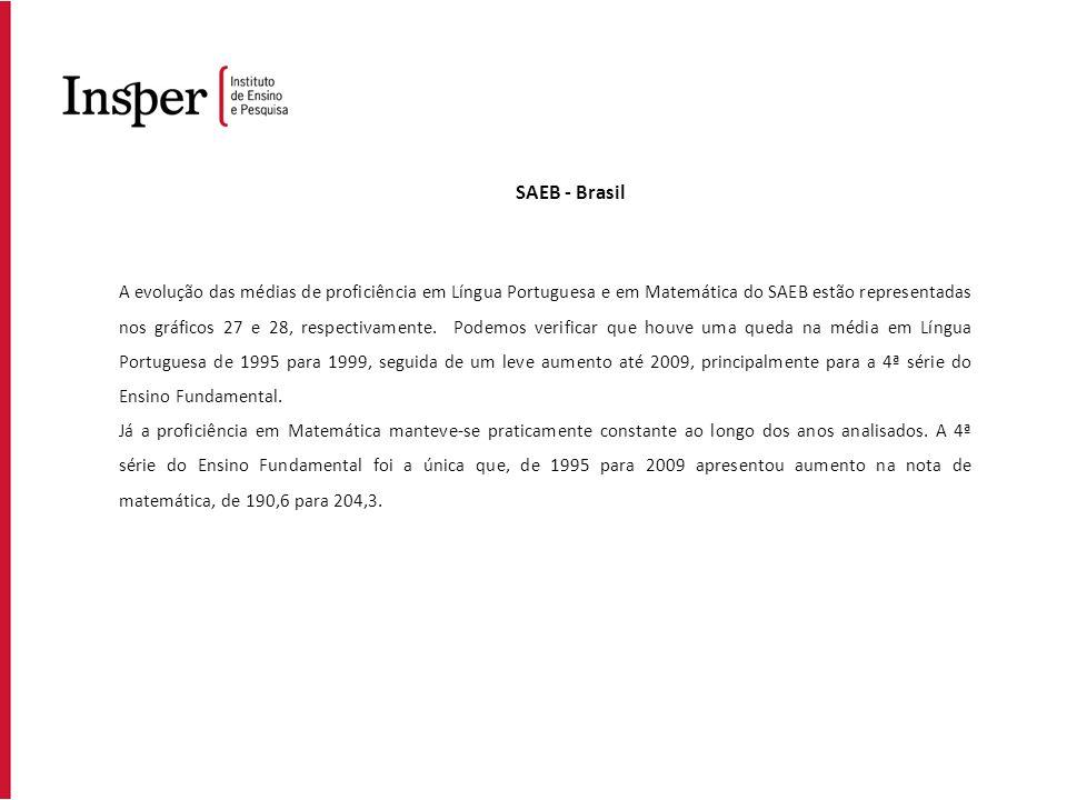 SAEB - Brasil A evolução das médias de proficiência em Língua Portuguesa e em Matemática do SAEB estão representadas nos gráficos 27 e 28, respectivam