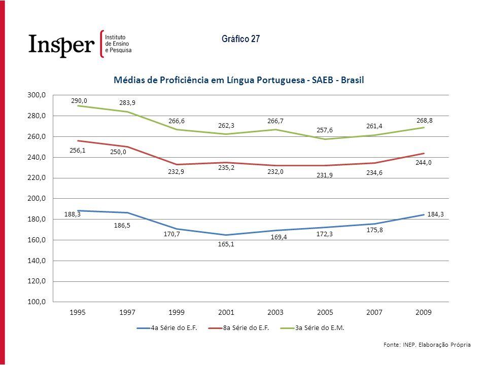 Fonte: INEP. Elaboração Própria Gráfico 27