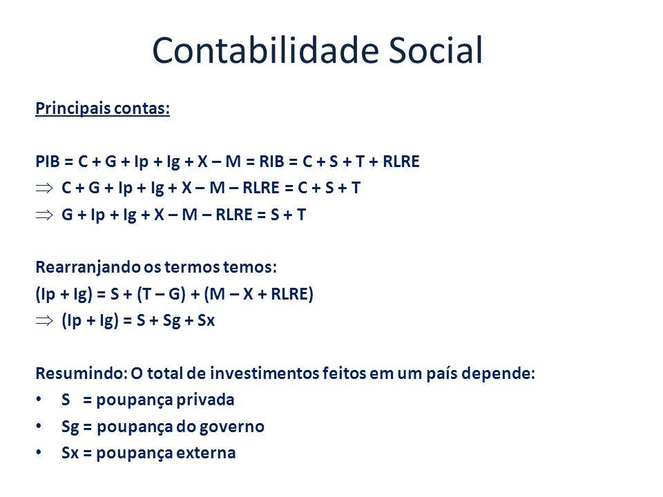 Contabilidade Social Principais contas: PIB = C + G + Ip + Ig + X – M = RIB = C + S + T + RLRE C + G + Ip + Ig + X – M – RLRE = C + S + T G + Ip + Ig