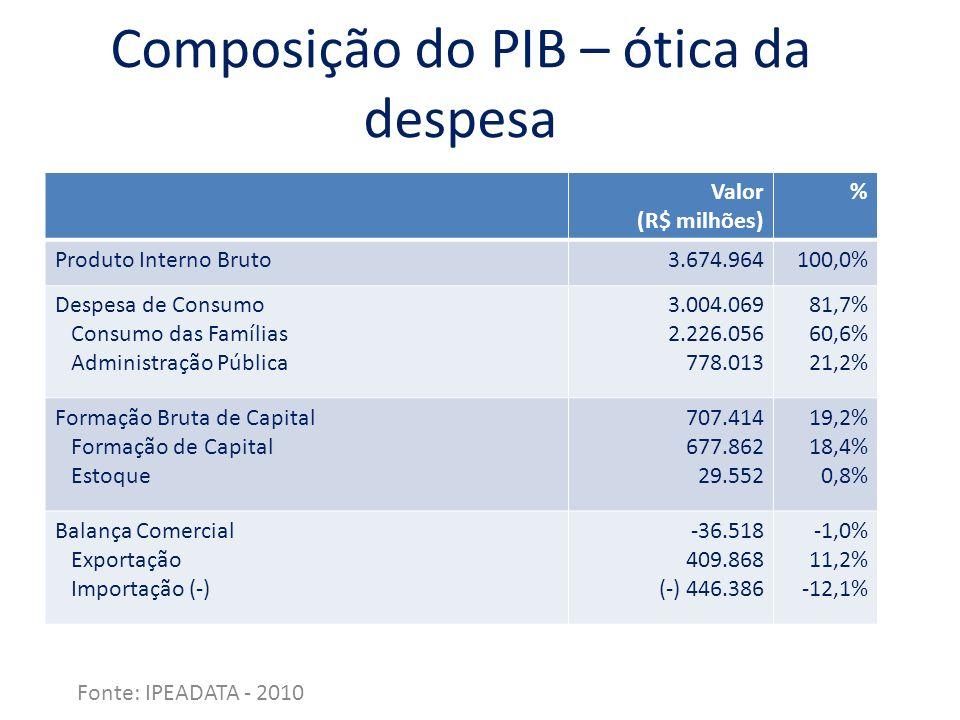 Composição do PIB – ótica da despesa Fonte: IPEADATA - 2010 Valor (R$ milhões) % Produto Interno Bruto3.674.964100,0% Despesa de Consumo Consumo das F