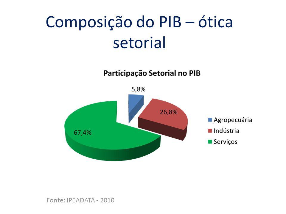 Composição do PIB – ótica setorial Fonte: IPEADATA - 2010