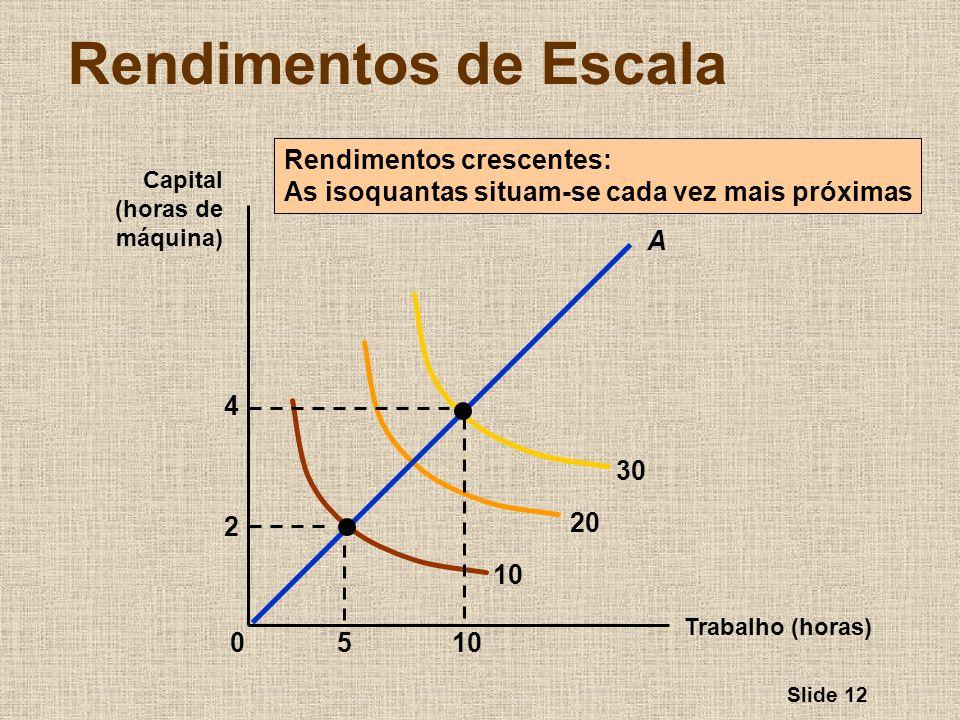 Slide 12 Rendimentos de Escala Trabalho (horas) Capital (horas de máquina) 10 20 30 Rendimentos crescentes: As isoquantas situam-se cada vez mais próx