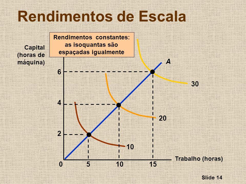 Slide 14 Rendimentos de Escala Trabalho (horas) Capital (horas de máquina) Rendimentos constantes: as isoquantas são espaçadas igualmente 10 20 30 155