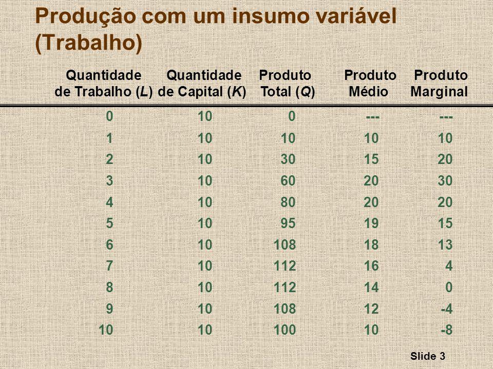 Slide 3 Quantidade Quantidade Produto Produto Produto de Trabalho (L)de Capital (K) Total (Q)MédioMarginal Produção com um insumo variável (Trabalho)