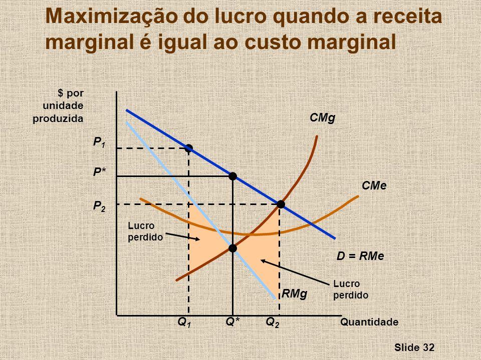 Slide 32 Lucro perdido P1P1 Q1Q1 Lucro perdido CMg CMe Quantidade $ por unidade produzida D = RMe RMg P* Q* Maximização do lucro quando a receita marg