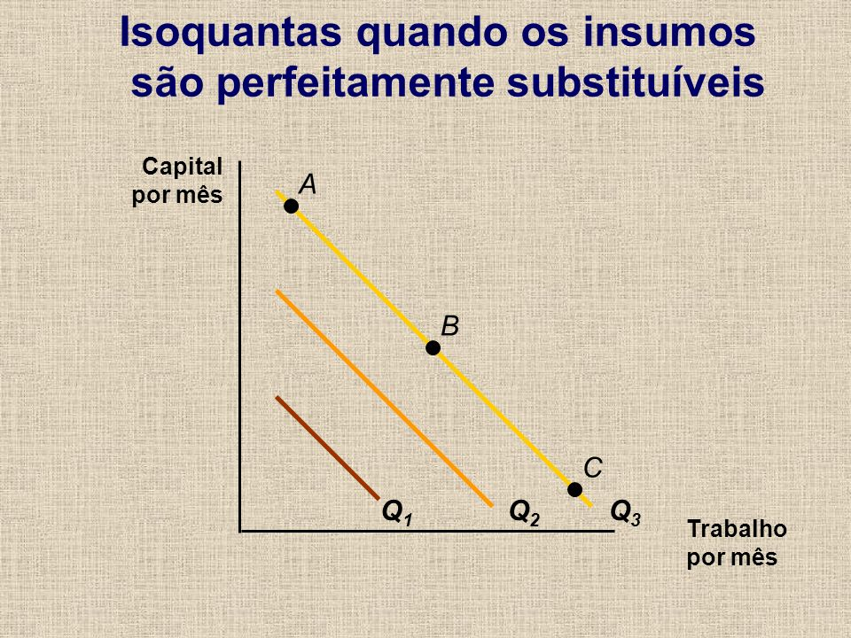 Isoquantas quando os insumos são perfeitamente substituíveis Trabalho por mês Capital por mês Q1Q1 Q2Q2 Q3Q3 A B C