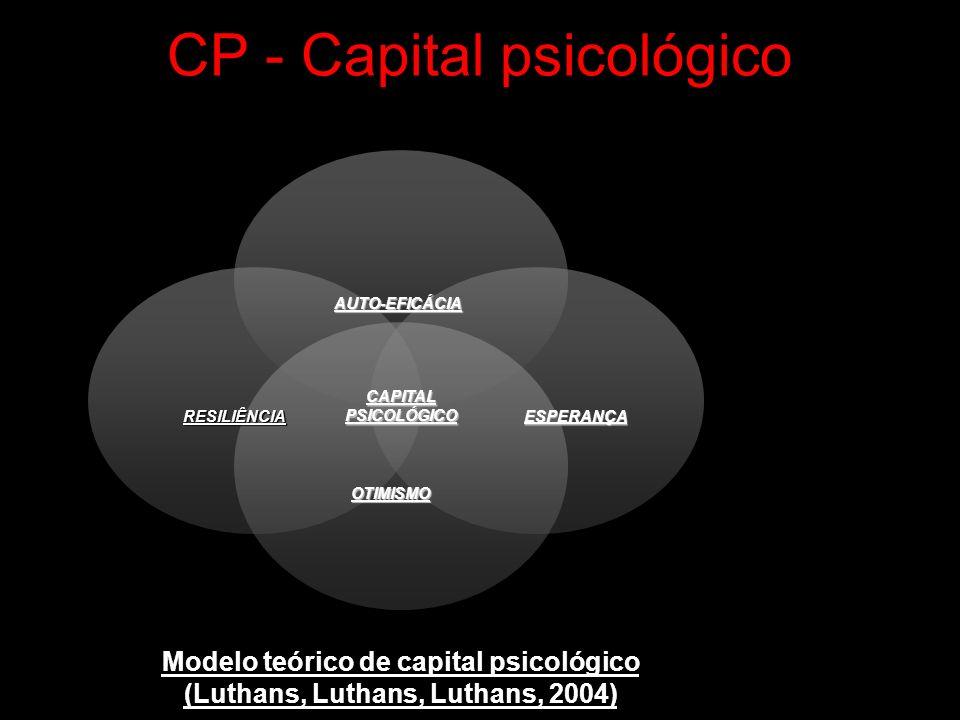 CP - Capital psicológico CAPITALPSICOLÓGICO AUTO-EFICÁCIA ESPERANÇA OTIMISMO RESILIÊNCIA Modelo teórico de capital psicológico (Luthans, Luthans, Luth
