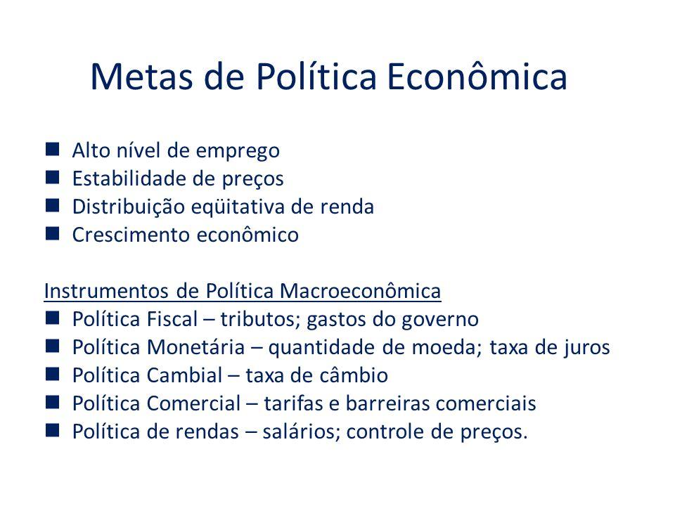 Metas de Política Econômica Alto nível de emprego Estabilidade de preços Distribuição eqüitativa de renda Crescimento econômico Instrumentos de Políti