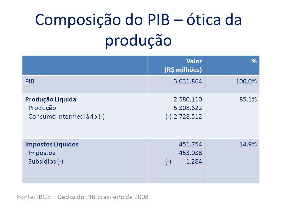Composição do PIB – ótica da despesa Fonte: IBGE – Dados do PIB brasileiro de 2008 Valor (R$ milhões) % Produto Interno Bruto3.031.864100,0% Despesa de Consumo Consumo das Famílias ISFLSF Administração Pública 2.398.945 1.751.853 34.987 612.105 79,1% 57,8% 1,1% 20,2% Formação Bruta de Capital Formação de Capital Estoque 627.158 579.531 47.627 20,7% 19,1% 1,6% Balança Comercial Exportação Importação (-) 5.761 414.295 (-) 408.534 0,2% 13,7% 13,5%