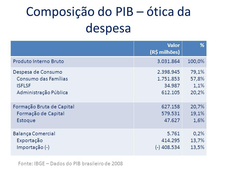 Composição do PIB – ótica da renda Fonte: IBGE – Dados do PIB brasileiro de 2008 Valor (R$ milhões) % Renda Interna Bruta3.031.864100,0% Remuneração dos Empregados1.268.88341,8% Rendimento misto bruto265.5568,8% Excedente Operacional Bruto1.005.62433,2% Impostos e Subsídios s/ Produção Impostos s/ produção Subsídios a produção (-) 491.801 495.048 (-) 3.247 16,2% 16,3% 0,1%