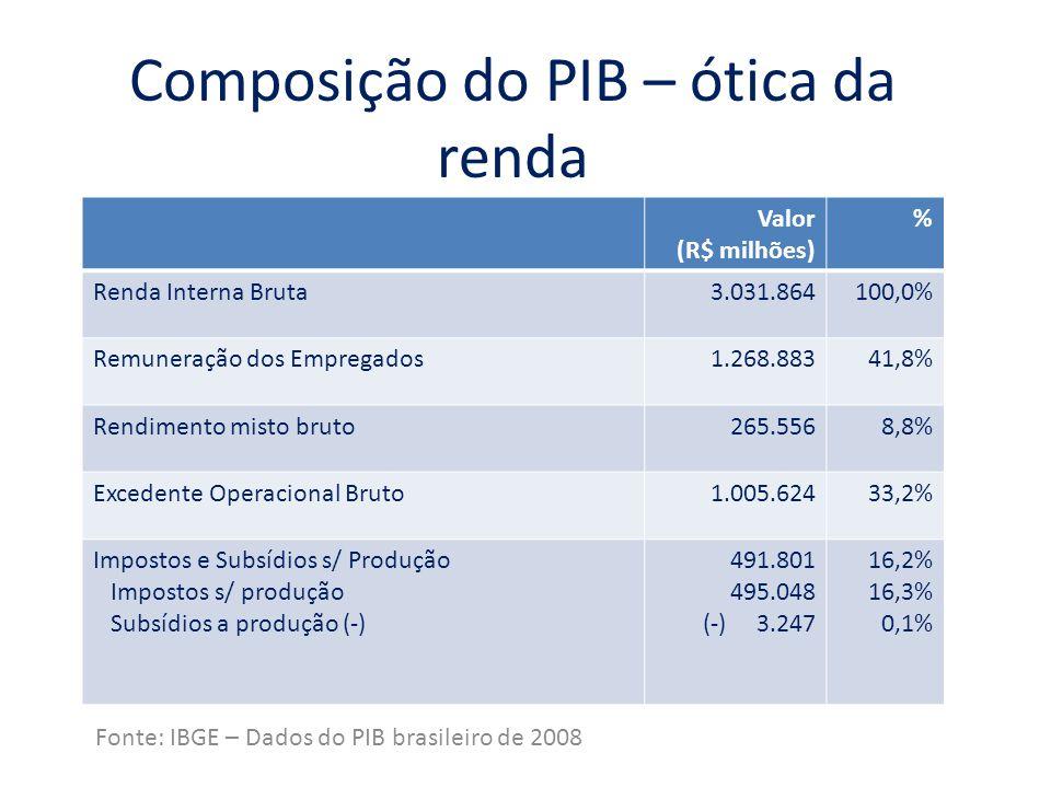 Composição do PIB – ótica da renda Fonte: IBGE – Dados do PIB brasileiro de 2008 Valor (R$ milhões) % Renda Interna Bruta3.031.864100,0% Remuneração d