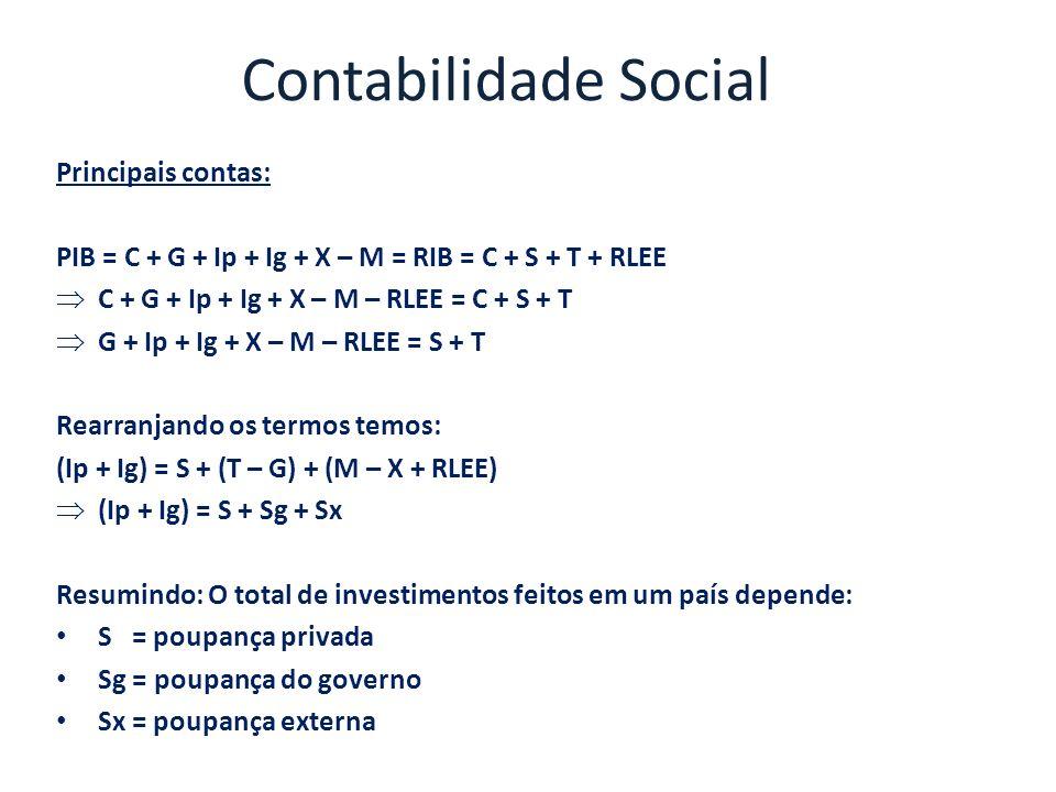 Contabilidade Social Principais contas: PIB = C + G + Ip + Ig + X – M = RIB = C + S + T + RLEE C + G + Ip + Ig + X – M – RLEE = C + S + T G + Ip + Ig