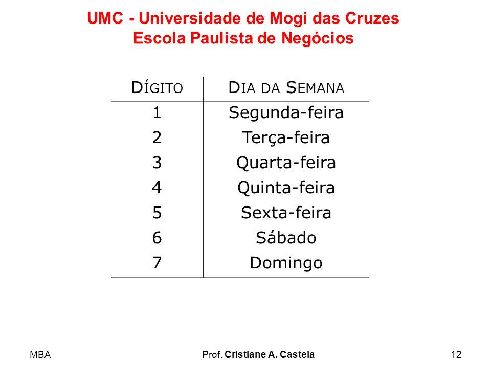 MBAProf. Cristiane A. Castela12 UMC - Universidade de Mogi das Cruzes Escola Paulista de Negócios D ÍGITO D IA DA S EMANA 1Segunda-feira 2Terça-feira