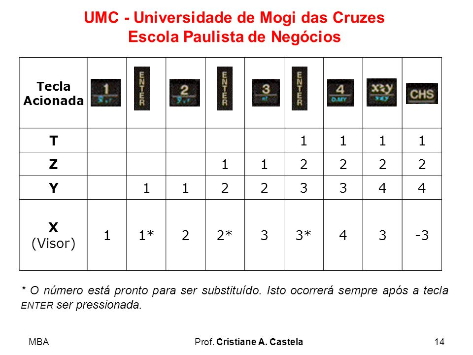 MBAProf. Cristiane A. Castela14 UMC - Universidade de Mogi das Cruzes Escola Paulista de Negócios Tecla Acionada T1111 Z112222 Y11223344 X (Visor) 11*