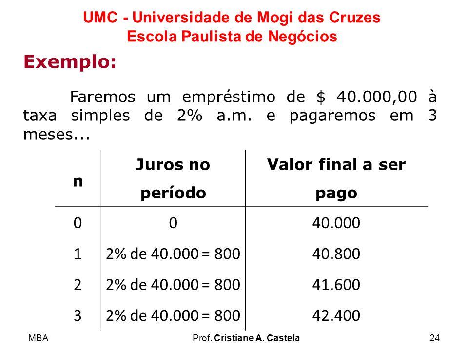 MBAProf. Cristiane A. Castela24 UMC - Universidade de Mogi das Cruzes Escola Paulista de Negócios Exemplo: Faremos um empréstimo de $ 40.000,00 à taxa