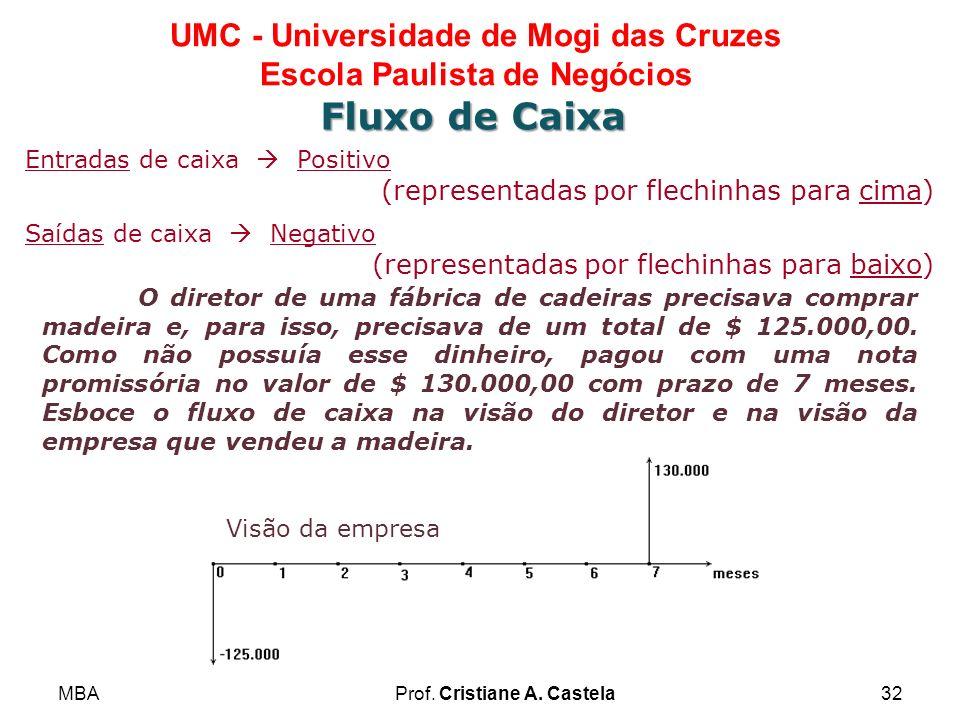 MBAProf. Cristiane A. Castela32 UMC - Universidade de Mogi das Cruzes Escola Paulista de Negócios Fluxo de Caixa Entradas de caixa Positivo (represent