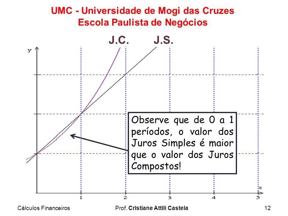 Cálculos FinanceirosProf. Cristiane Attili Castela12 UMC - Universidade de Mogi das Cruzes Escola Paulista de Negócios J.C.J.S. Observe que de 0 a 1 p