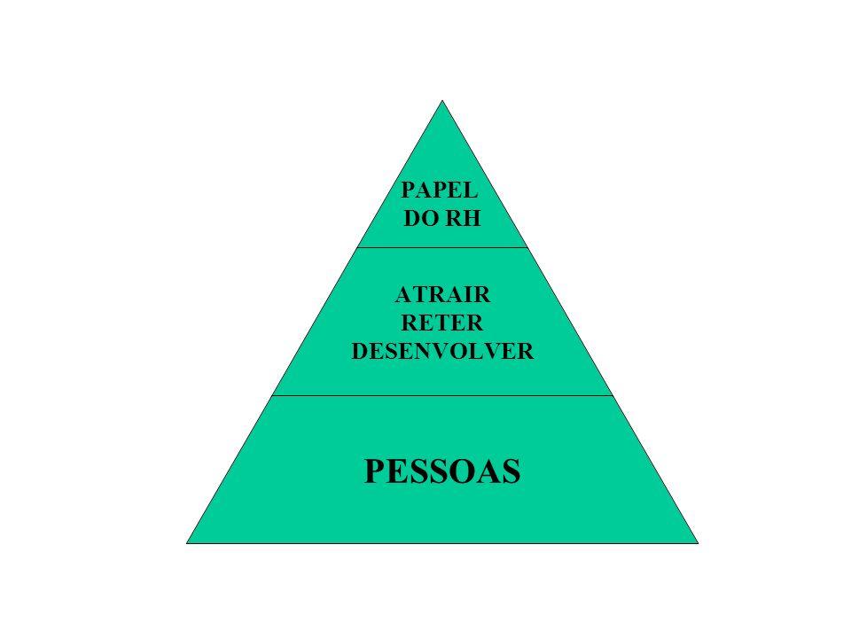 PAPEL DO RH ATRAIR RETER DESENVOLVER PESSOAS